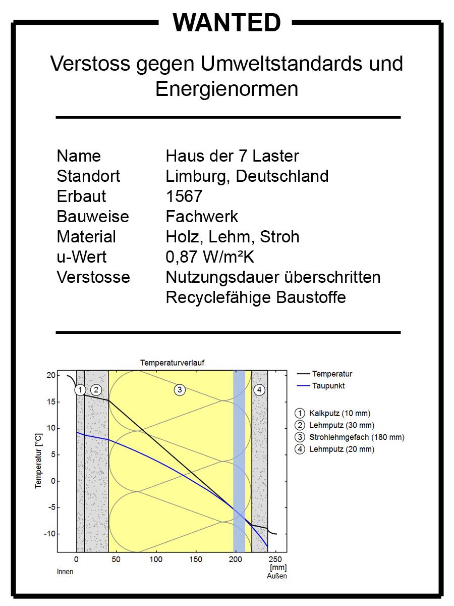 Schön Fachwerk Grundlagen Galerie - Benutzerdefinierte Bilderrahmen ...